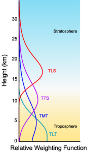 The curve labelled TLT shows the fraction of the TLT temperature obtained from various heights