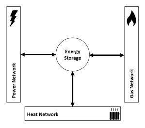 Schematic on role of energy storage in energy system