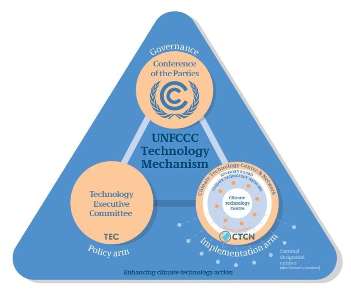 unfccc-tech-mechanism