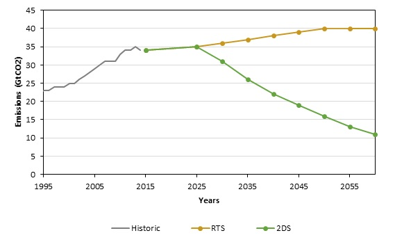 A graph from the International Energy Agency's Energy Technology Perspectives 2017