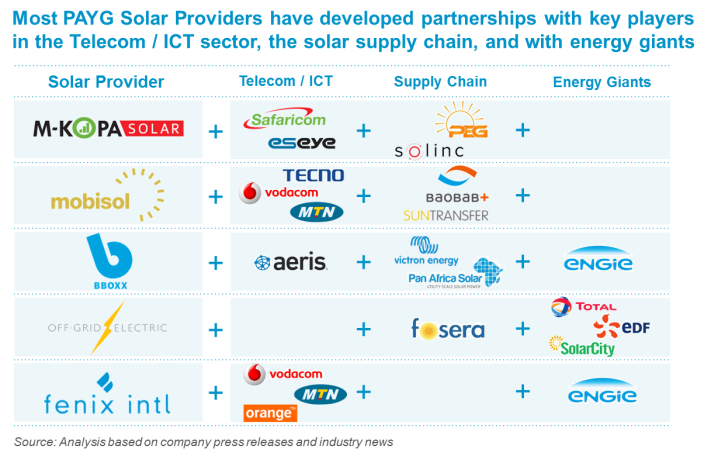 Graphic showing how PAYG solar providers have developed partnerships with key players in the Telecom / ICT sector, the solar supply chain and with energy giants