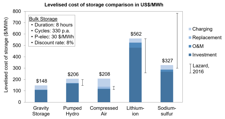 Graph comparison of Heindl's Gravity Storage's LCOS in a bulk storage application (US$/MWh) to other suitable electricity storage technologies.
